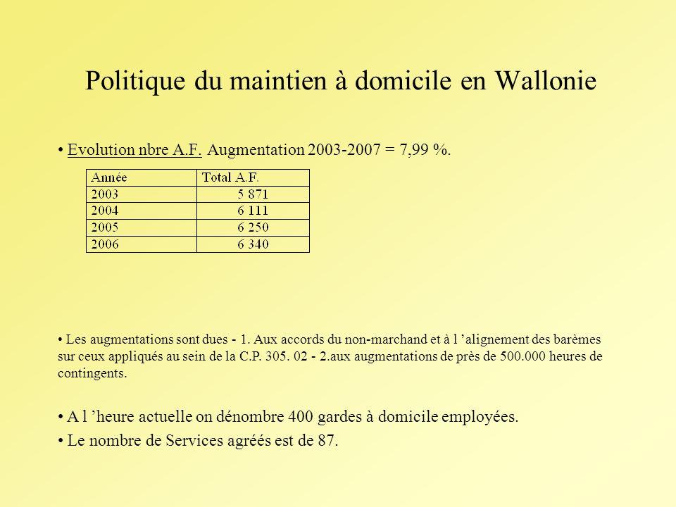 Politique du maintien à domicile en Wallonie Evolution nbre A.F.