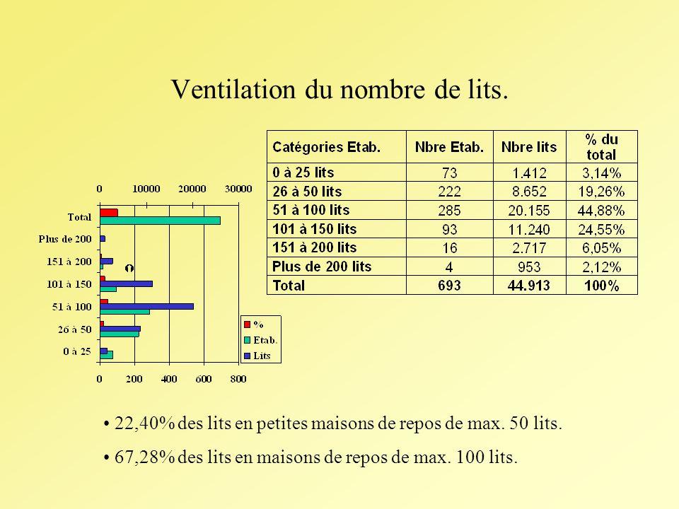 Ventilation du nombre de lits. 22,40% des lits en petites maisons de repos de max.
