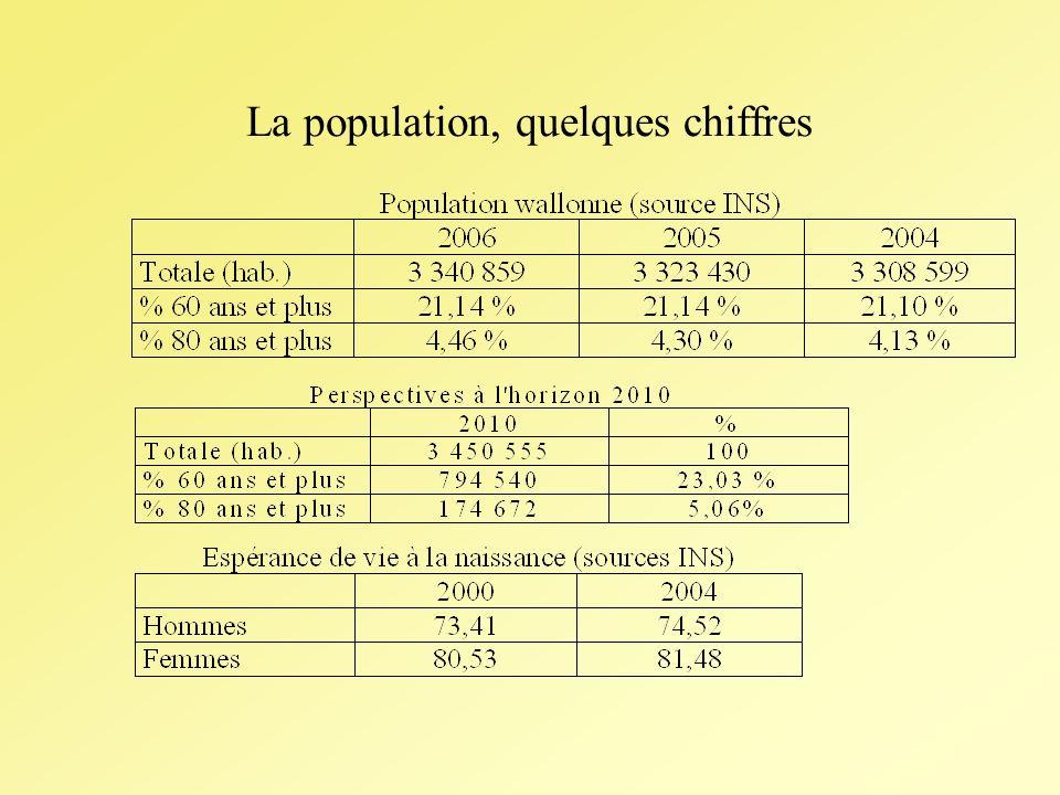 La population, quelques chiffres