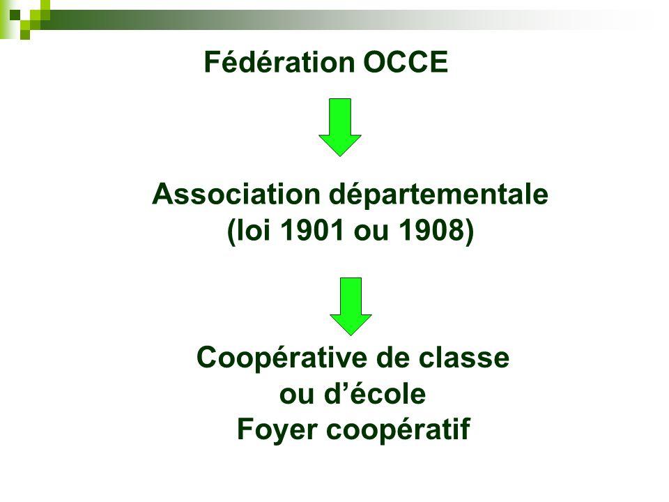 Fédération OCCE Association départementale (loi 1901 ou 1908) Coopérative de classe ou décole Foyer coopératif