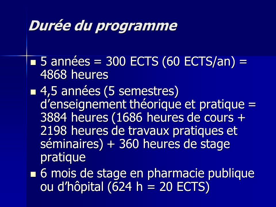 Durée du programme 5 années = 300 ECTS (60 ECTS/an) = 4868 heures 5 années = 300 ECTS (60 ECTS/an) = 4868 heures 4,5 années (5 semestres) denseignemen