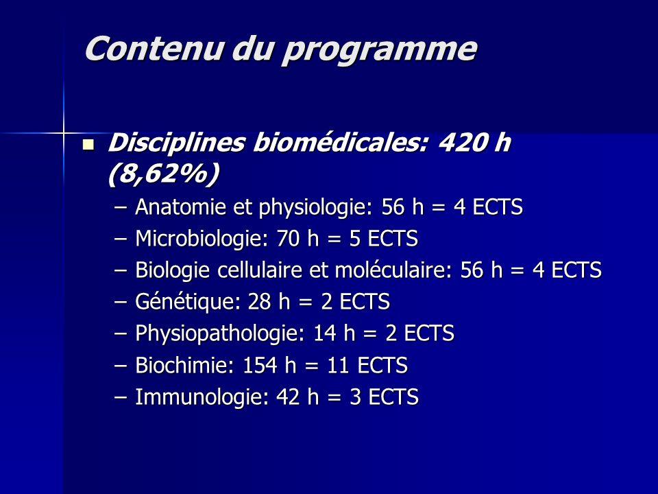 Contenu du programme Disciplines pharmaceutiques: 1792 h (36,81%) Disciplines pharmaceutiques: 1792 h (36,81%) –Introduction en technologie et législation pharmaceutique: 14 h =1 ECTS –Chimie thérapeutique: 378 h = 25 ECTS –Technologie pharmaceutique: 308 h = 20 ECTS –Pharmacognosie: 168 h = 12 ECTS –Chimie sanitaire et hygiène: 84 h = 6 ECTS –Produits technico-médicaux: 28 h = 2 ECTS –Biopharmacie et pharmacocinétique: 84 h = 4 ECTS