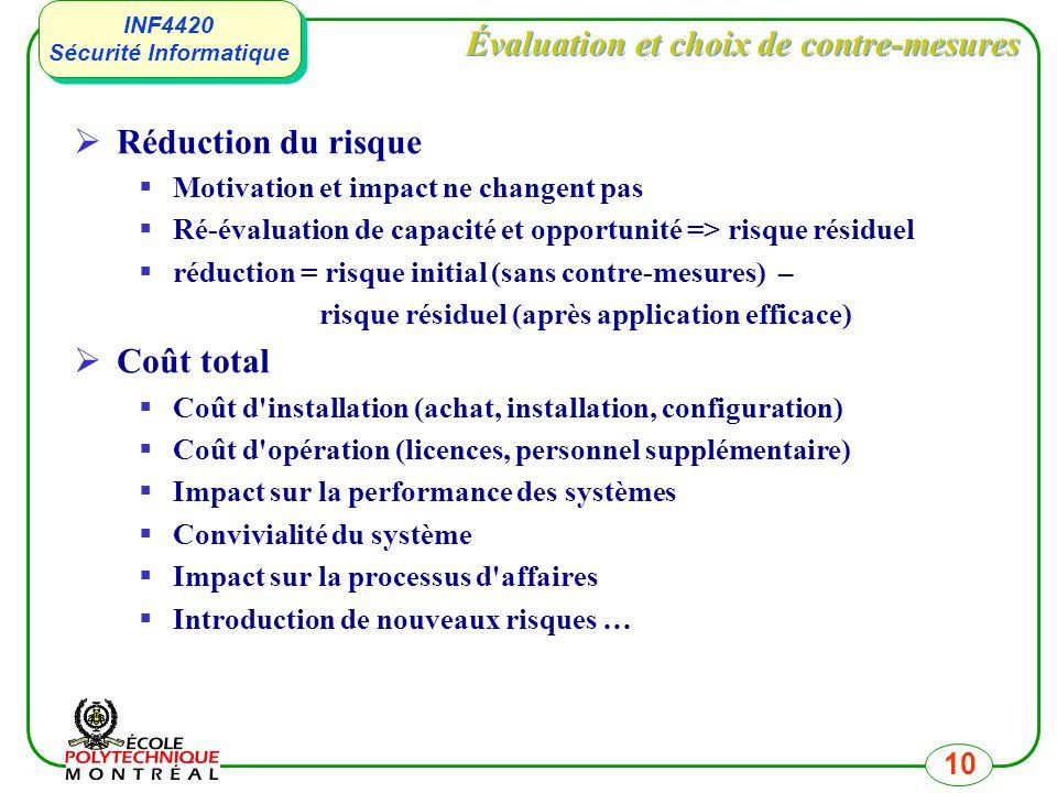 INF4420 Sécurité Informatique INF4420 Sécurité Informatique 10 Évaluation et choix de contre-mesures Réduction du risque Motivation et impact ne chang