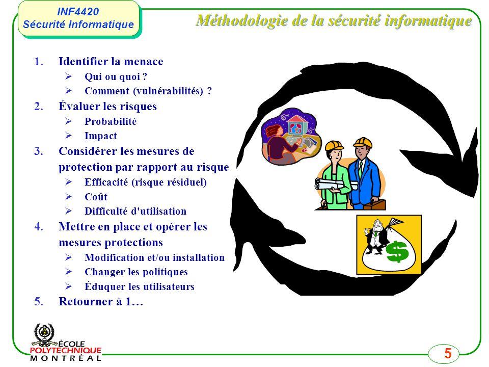INF4420 Sécurité Informatique INF4420 Sécurité Informatique 5 Méthodologie de la sécurité informatique 1.Identifier la menace Qui ou quoi ? Comment (v