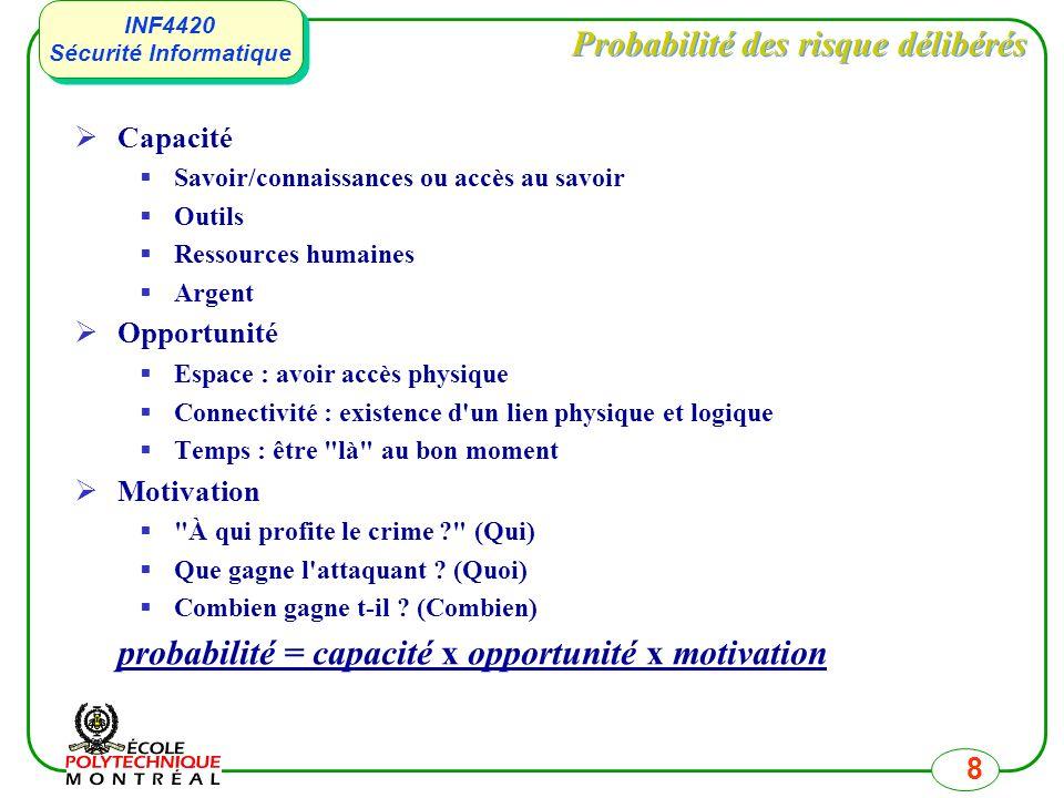 INF4420 Sécurité Informatique INF4420 Sécurité Informatique 8 Probabilité des risque délibérés Capacité Savoir/connaissances ou accès au savoir Outils