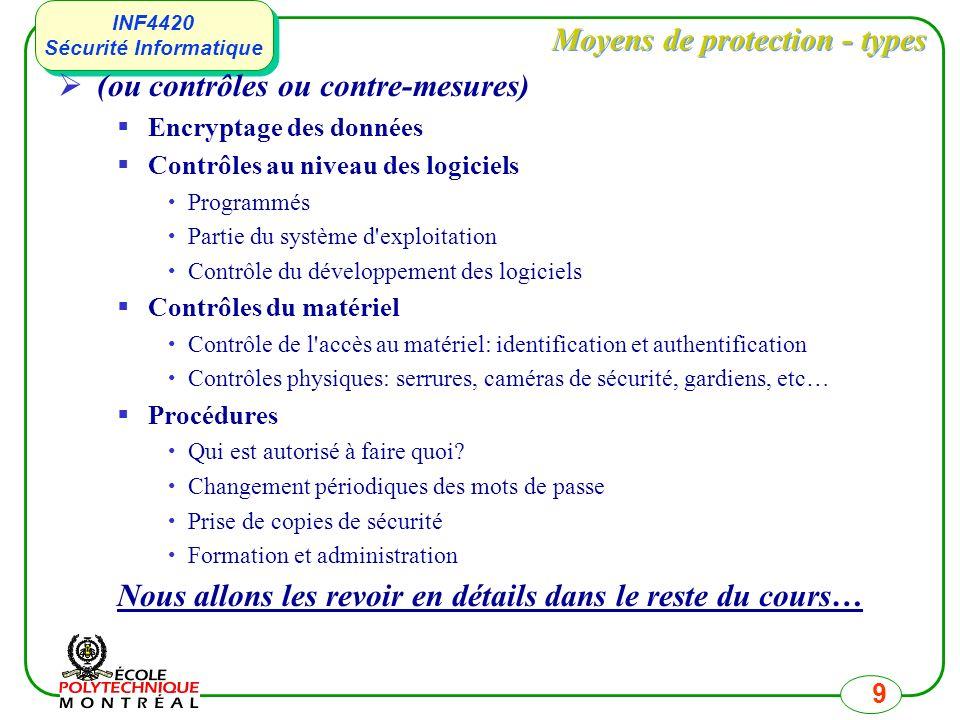 INF4420 Sécurité Informatique INF4420 Sécurité Informatique 9 Moyens de protection - types (ou contrôles ou contre-mesures) Encryptage des données Con