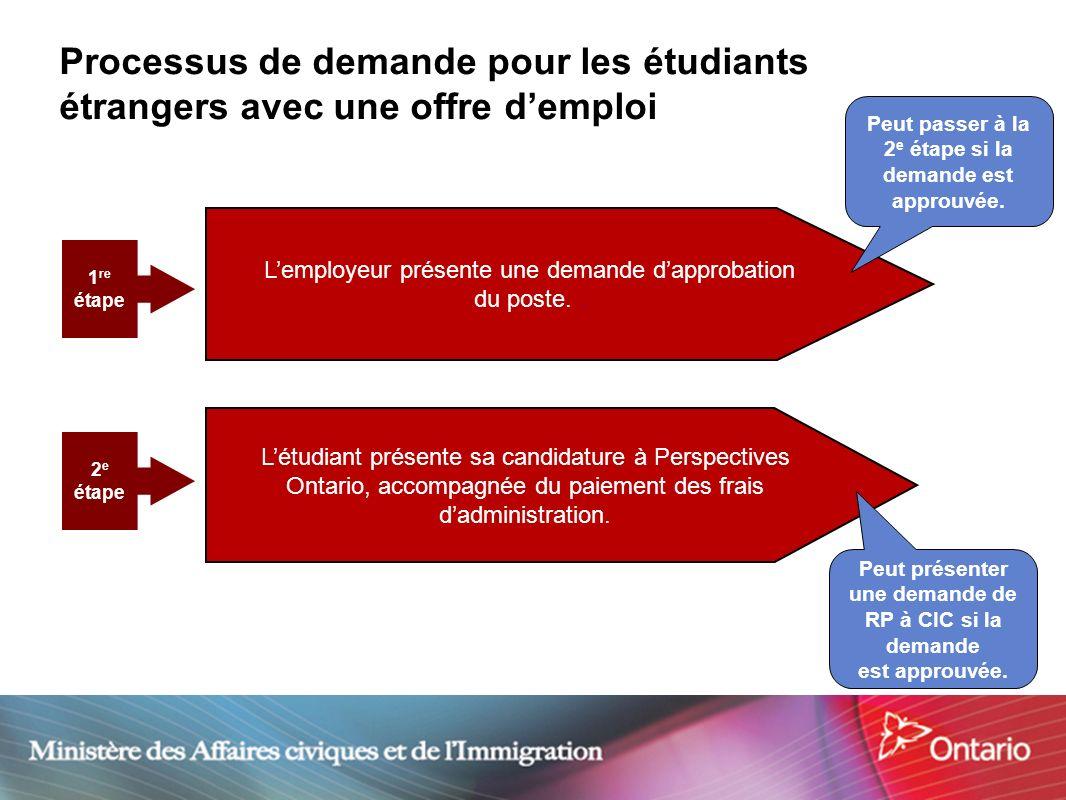 12 Processus de demande pour les étudiants étrangers avec une offre demploi Lemployeur présente une demande dapprobation du poste.. Létudiant présente