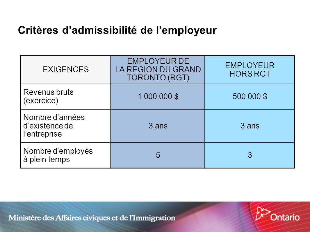 13 Critères dadmissibilité de lemployeur EXIGENCES EMPLOYEUR DE LA REGION DU GRAND TORONTO (RGT) EMPLOYEUR HORS RGT Revenus bruts (exercice) 1 000 000