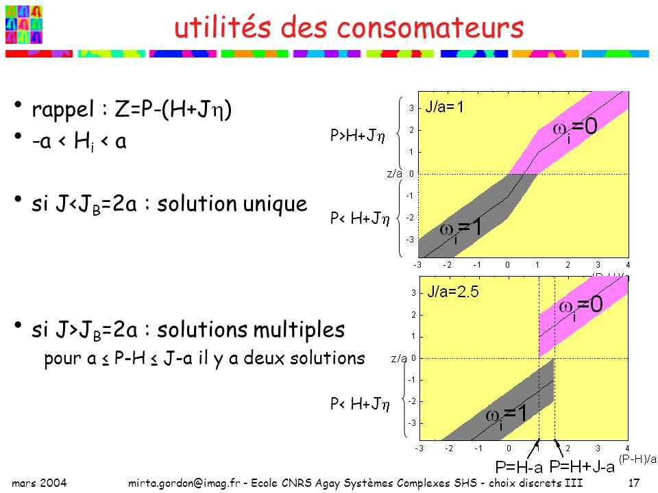 mars 2004mirta.gordon@imag.fr - Ecole CNRS Agay Systèmes Complexes SHS - choix discrets III17 utilités des consomateurs rappel : Z=P-(H+J ) -a < H i < a si J<J B =2a : solution unique si J>J B =2a : solutions multiples pour a P-H J-a il y a deux solutions P>H+J P< H+J