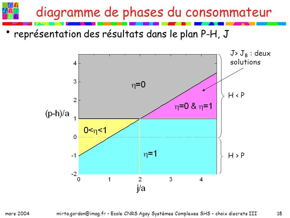 mars 2004mirta.gordon@imag.fr - Ecole CNRS Agay Systèmes Complexes SHS - choix discrets III18 diagramme de phases du consommateur représentation des résultats dans le plan P-H, J H < P H > P J> J B : deux solutions