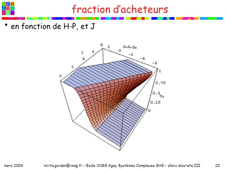 mars 2004mirta.gordon@imag.fr - Ecole CNRS Agay Systèmes Complexes SHS - choix discrets III20 fraction dacheteurs en fonction de H-P, et J