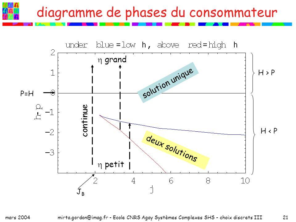 mars 2004mirta.gordon@imag.fr - Ecole CNRS Agay Systèmes Complexes SHS - choix discrets III21 diagramme de phases du consommateur H < P JBJB solution unique deux solutions H > P grand petit continue P=H