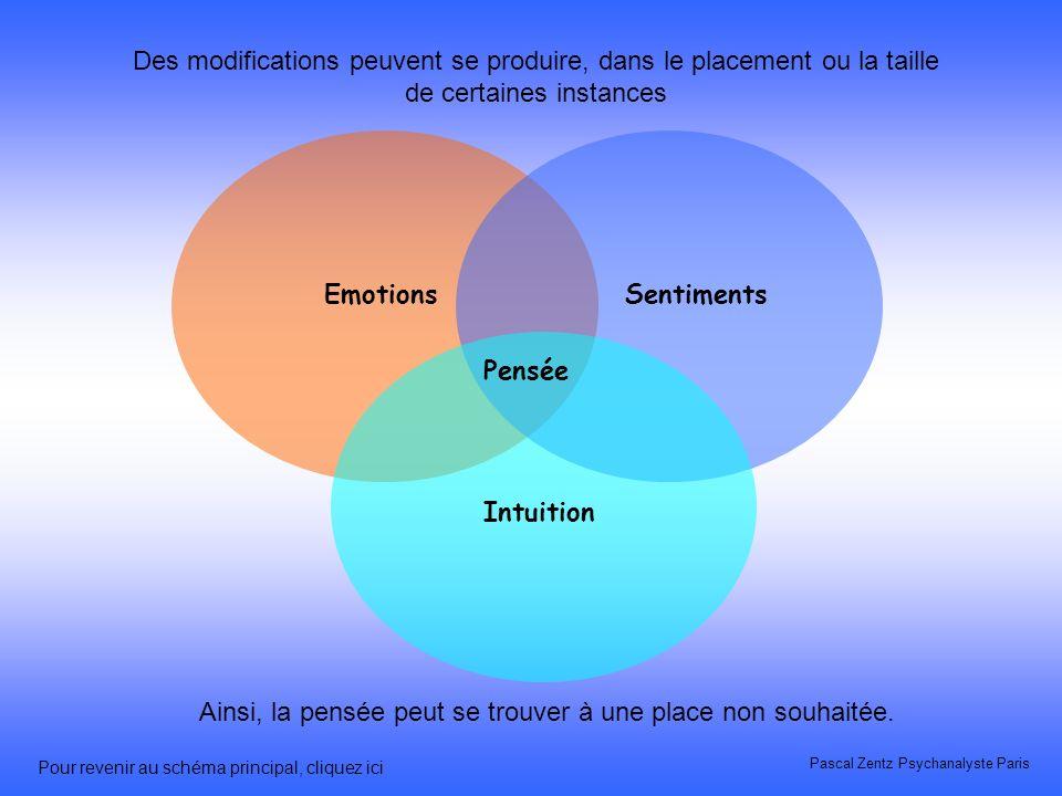 La pensée La pensée, entendez par là, le raisonnement, la logique, est le chef dorchestre des trois instances qui lentoure. Son fonctionnement harmoni
