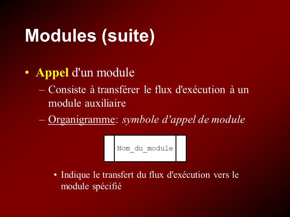 Modules (suite) Appel d un module –Consiste à transférer le flux d exécution à un module auxiliaire –Organigramme: symbole d appel de module Indique le transfert du flux d exécution vers le module spécifié Nom_du_module