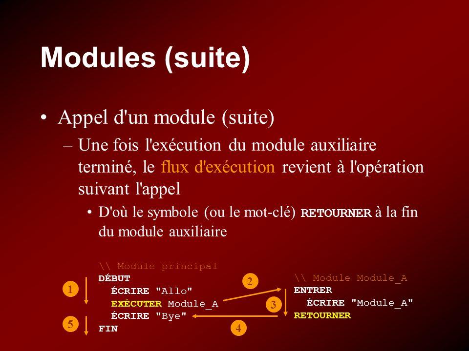 Modules (suite) Appel d un module (suite) –Une fois l exécution du module auxiliaire terminé, le flux d exécution revient à l opération suivant l appel D où le symbole (ou le mot-clé) RETOURNER à la fin du module auxiliaire \\ Module Module_A ENTRER ÉCRIRE Module_A RETOURNER \\ Module principal DÉBUT ÉCRIRE Allo EXÉCUTER Module_A ÉCRIRE Bye FIN 1 2 3 4 5