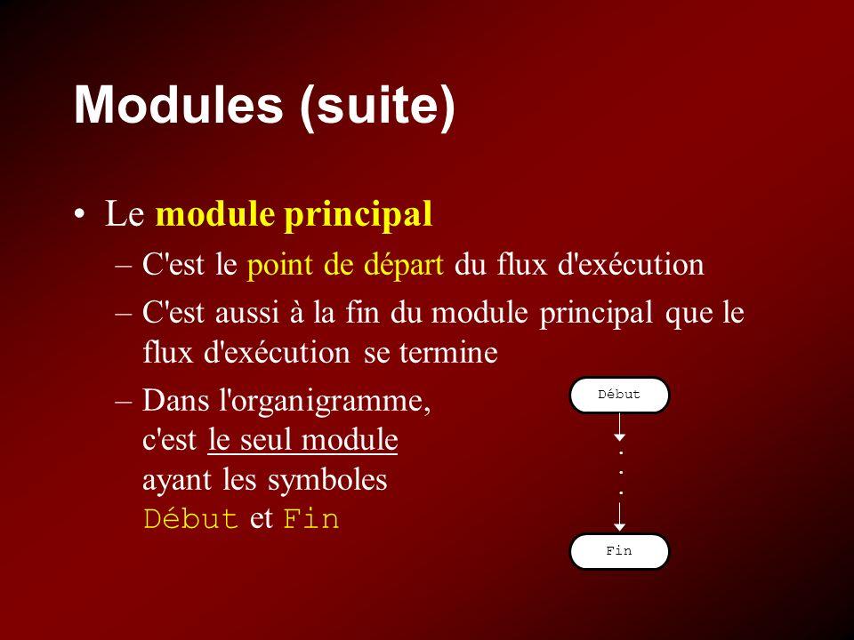 Modules (suite) Le module principal –C est le point de départ du flux d exécution –C est aussi à la fin du module principal que le flux d exécution se termine –Dans l organigramme, c est le seul module ayant les symboles Début et Fin Début Fin......