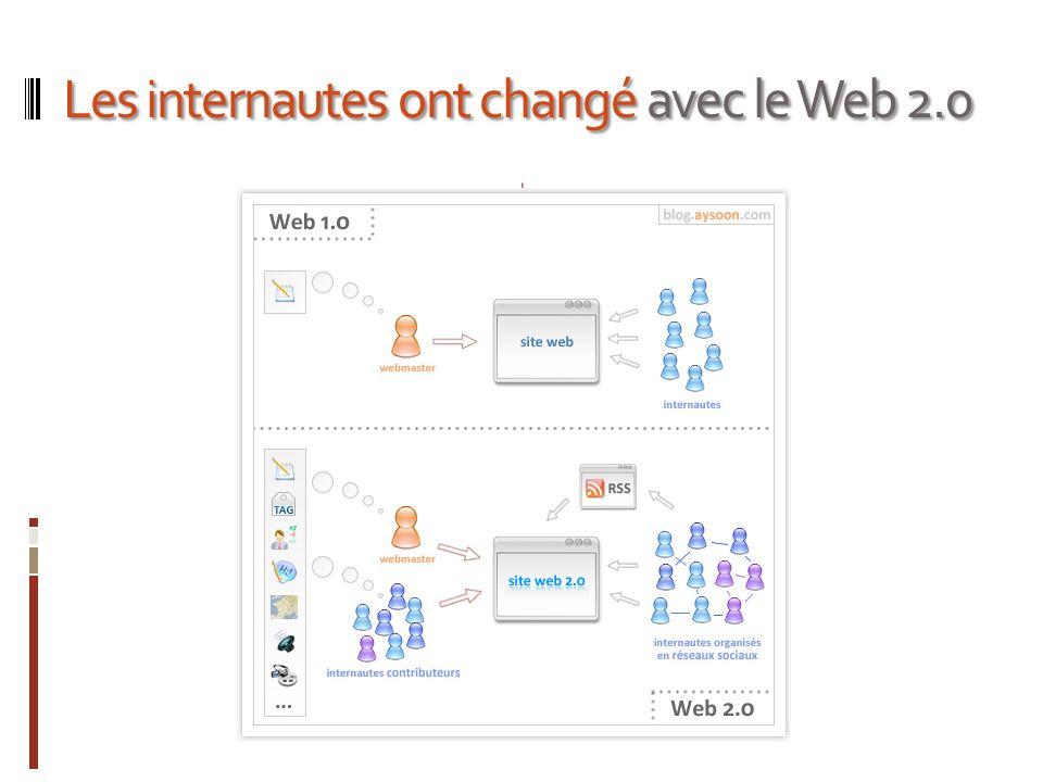 Les internautes ont changé avec le Web 2.0