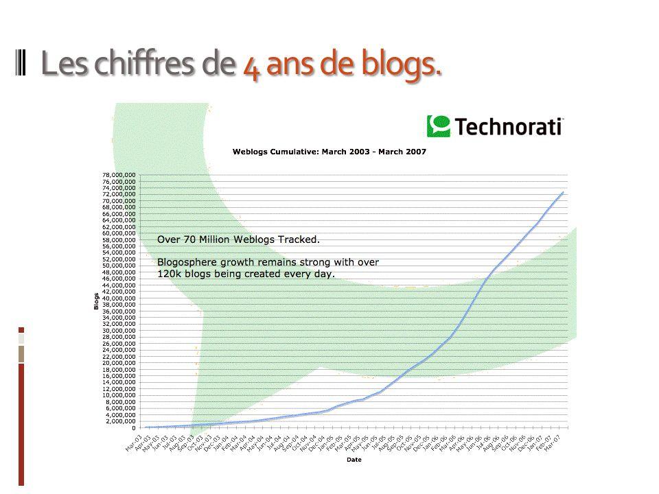 Les chiffres de 4 ans de blogs.