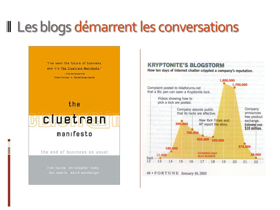 Les blogs démarrent les conversations