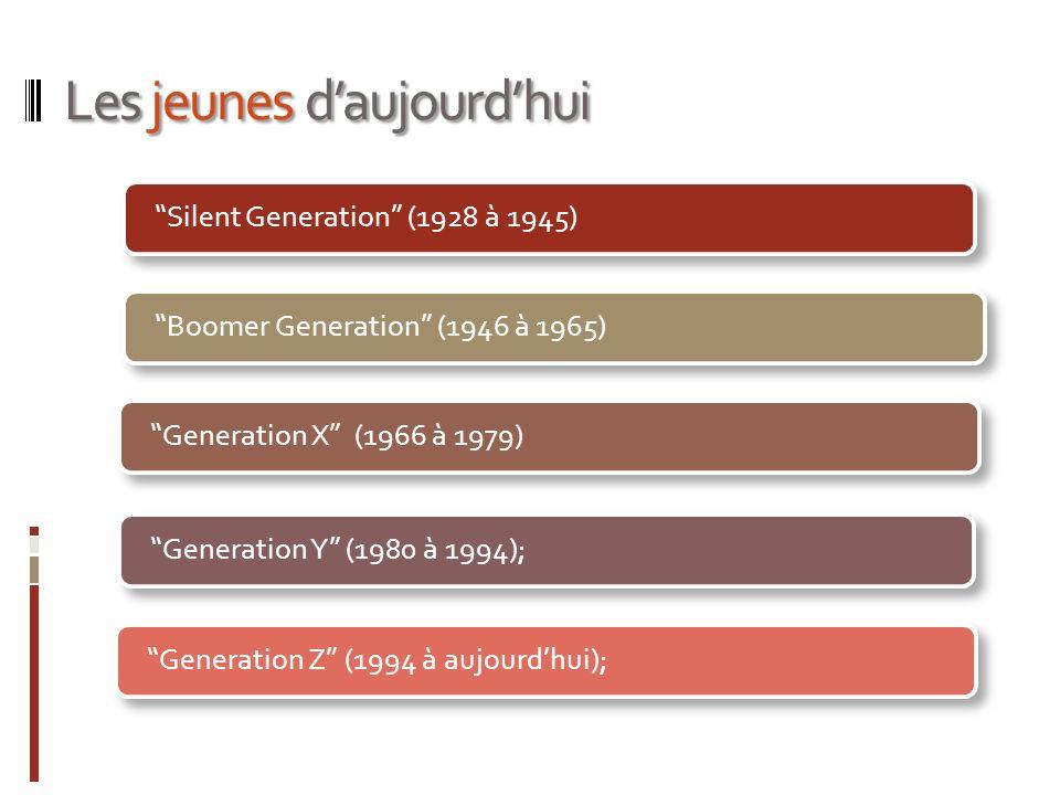 Les jeunes daujourdhui Silent Generation (1928 à 1945)Boomer Generation (1946 à 1965)Generation X (1966 à 1979)Generation Y (1980 à 1994);Generation Z (1994 à aujourdhui);
