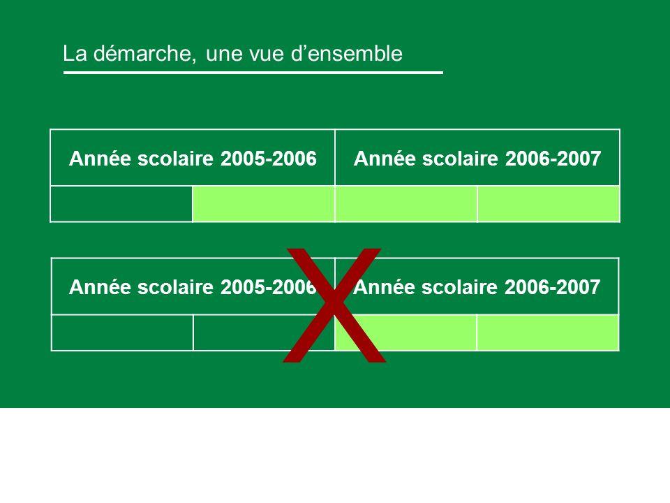 La démarche, une vue densemble Année scolaire 2005-2006Année scolaire 2006-2007 x Année scolaire 2005-2006Année scolaire 2006-2007