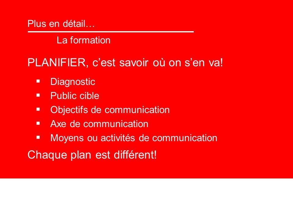 Plus en détail… La formation PLANIFIER, cest savoir où on sen va! Diagnostic Public cible Objectifs de communication Axe de communication Moyens ou ac
