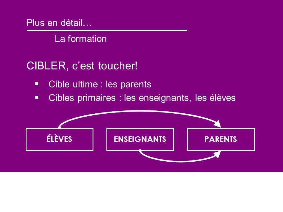 Plus en détail… La formation CIBLER, cest toucher! Cible ultime : les parents Cibles primaires : les enseignants, les élèves ÉLÈVESENSEIGNANTSPARENTS