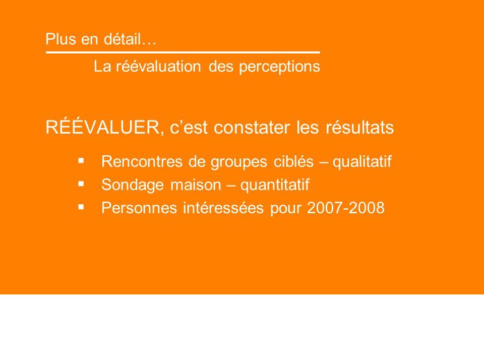 Plus en détail… La réévaluation des perceptions RÉÉVALUER, cest constater les résultats Rencontres de groupes ciblés – qualitatif Sondage maison – quantitatif Personnes intéressées pour 2007-2008
