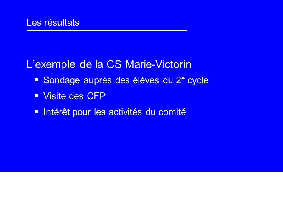 Les résultats Lexemple de la CS Marie-Victorin Sondage auprès des élèves du 2 e cycle Visite des CFP Intérêt pour les activités du comité
