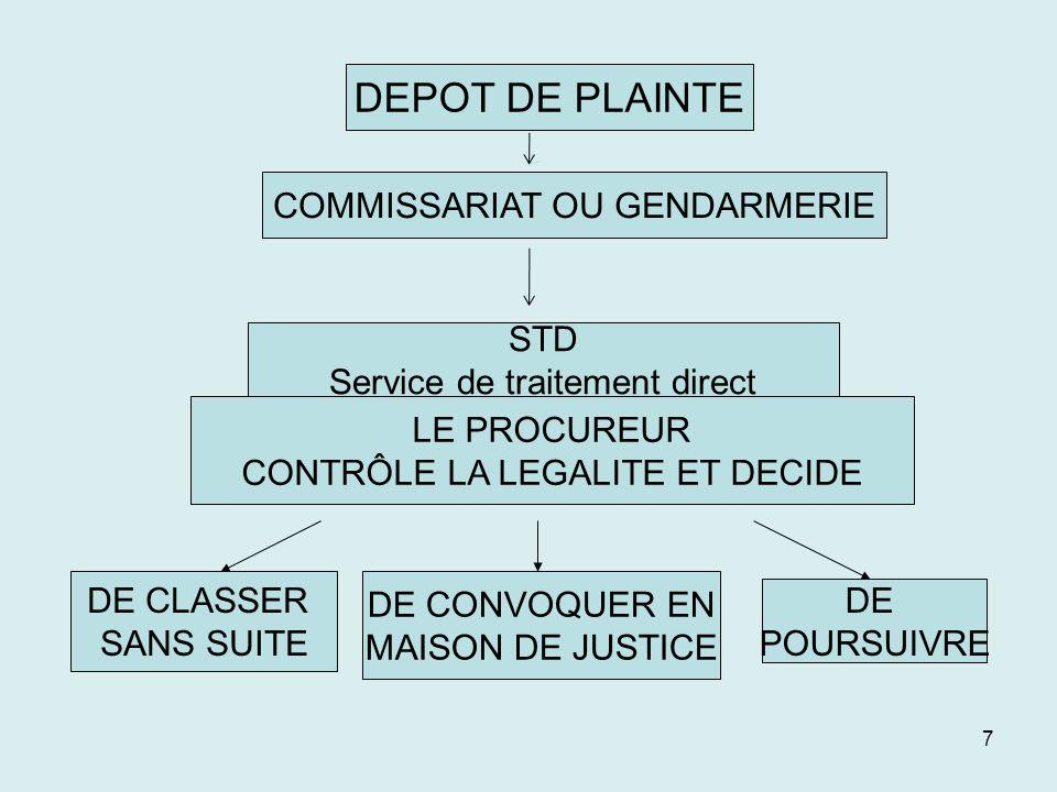 7 DEPOT DEPLAINTE COMMISSARIAT OU GENDARMERIE STD Service de traitement direct LE PROCUREUR CONTRÔLE LA LEGALITE ET DECIDE DE CONVOQUER EN MAISON DE J