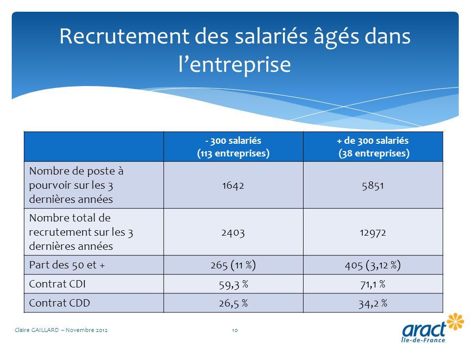 Recrutement des salariés âgés dans lentreprise Claire GAILLARD – Novembre 201210 - 300 salariés (113 entreprises) + de 300 salariés (38 entreprises) N