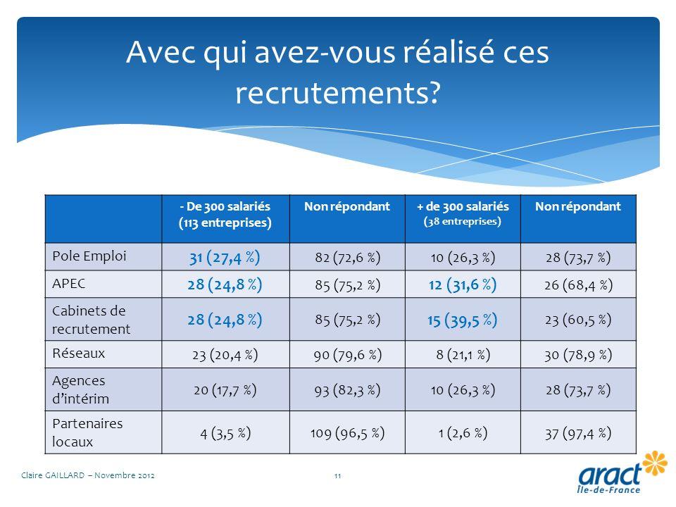 Avec qui avez-vous réalisé ces recrutements? Claire GAILLARD – Novembre 201211 - De 300 salariés (113 entreprises) Non répondant+ de 300 salariés (38