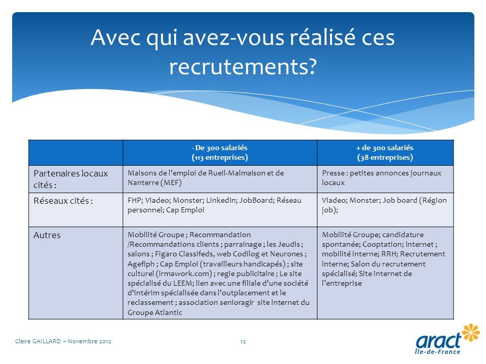 Avec qui avez-vous réalisé ces recrutements? Claire GAILLARD – Novembre 201212 - De 300 salariés (113 entreprises) + de 300 salariés (38 entreprises)