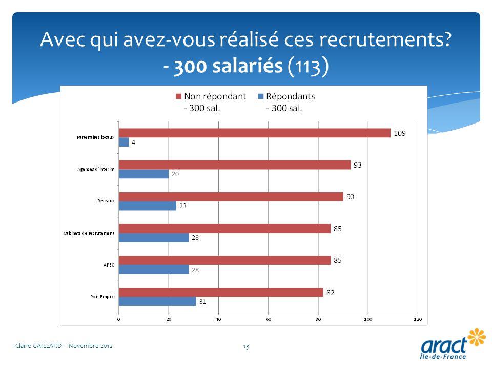 Avec qui avez-vous réalisé ces recrutements? - 300 salariés (113) Claire GAILLARD – Novembre 201213