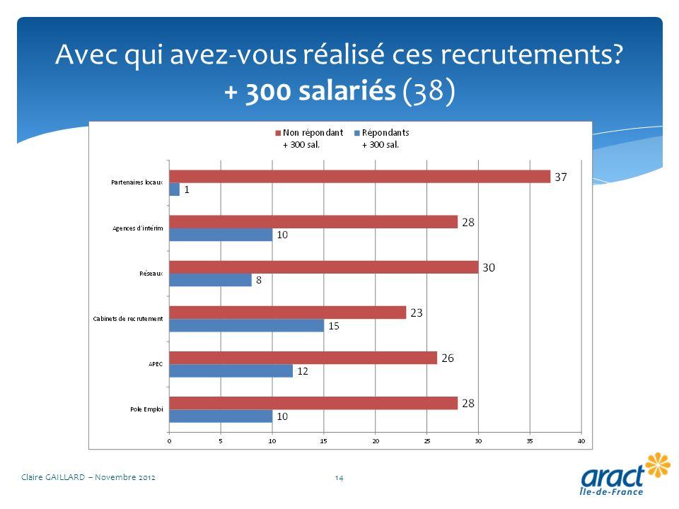 Avec qui avez-vous réalisé ces recrutements? + 300 salariés (38) Claire GAILLARD – Novembre 201214