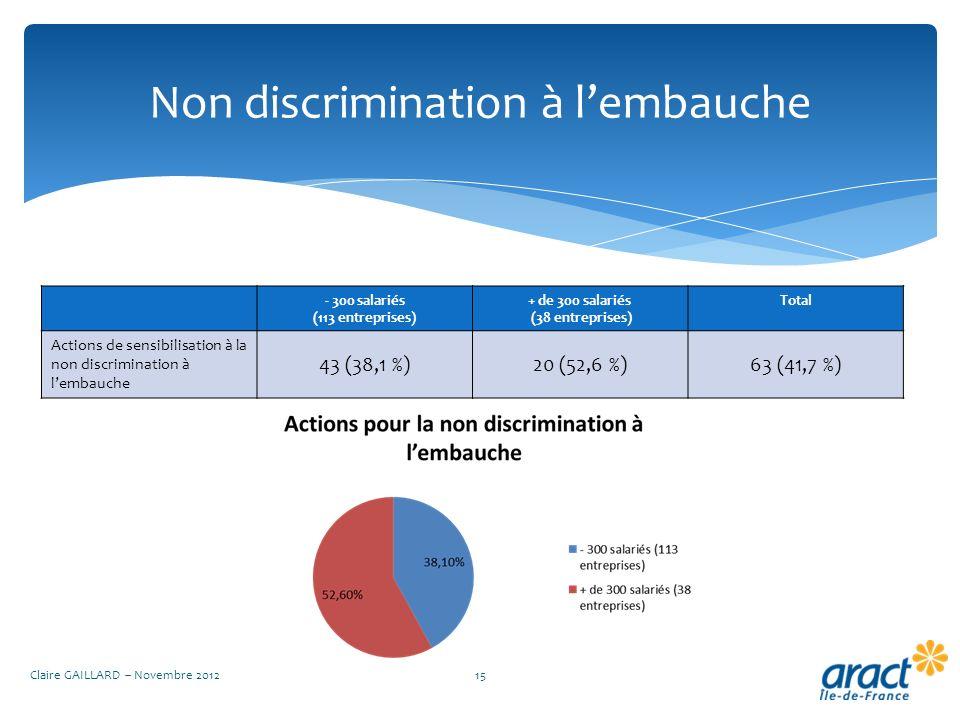 Non discrimination à lembauche Claire GAILLARD – Novembre 201215 - 300 salariés (113 entreprises) + de 300 salariés (38 entreprises) Total Actions de