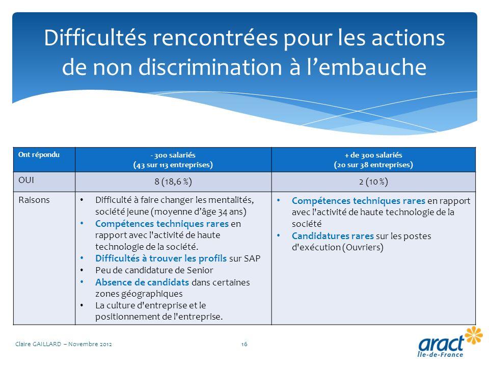 Difficultés rencontrées pour les actions de non discrimination à lembauche Claire GAILLARD – Novembre 201216 Ont répondu - 300 salariés (43 sur 113 en