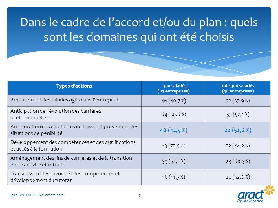 Dans le cadre de laccord et/ou du plan : quels sont les domaines qui ont été choisis Claire GAILLARD – Novembre 201217 Types dactions - 300 salariés (