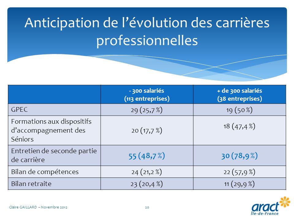 Anticipation de lévolution des carrières professionnelles Claire GAILLARD – Novembre 201220 - 300 salariés (113 entreprises) + de 300 salariés (38 ent