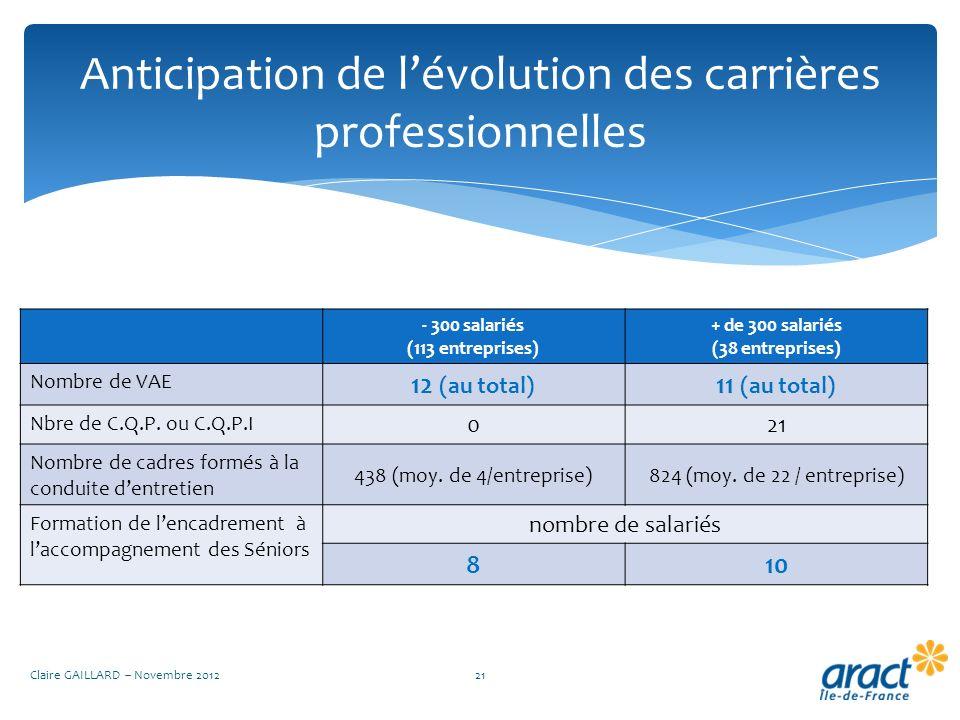 Anticipation de lévolution des carrières professionnelles Claire GAILLARD – Novembre 201221 - 300 salariés (113 entreprises) + de 300 salariés (38 ent