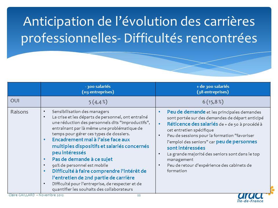 Anticipation de lévolution des carrières professionnelles- Difficultés rencontrées Claire GAILLARD – Novembre 201222 - 300 salariés (113 entreprises)