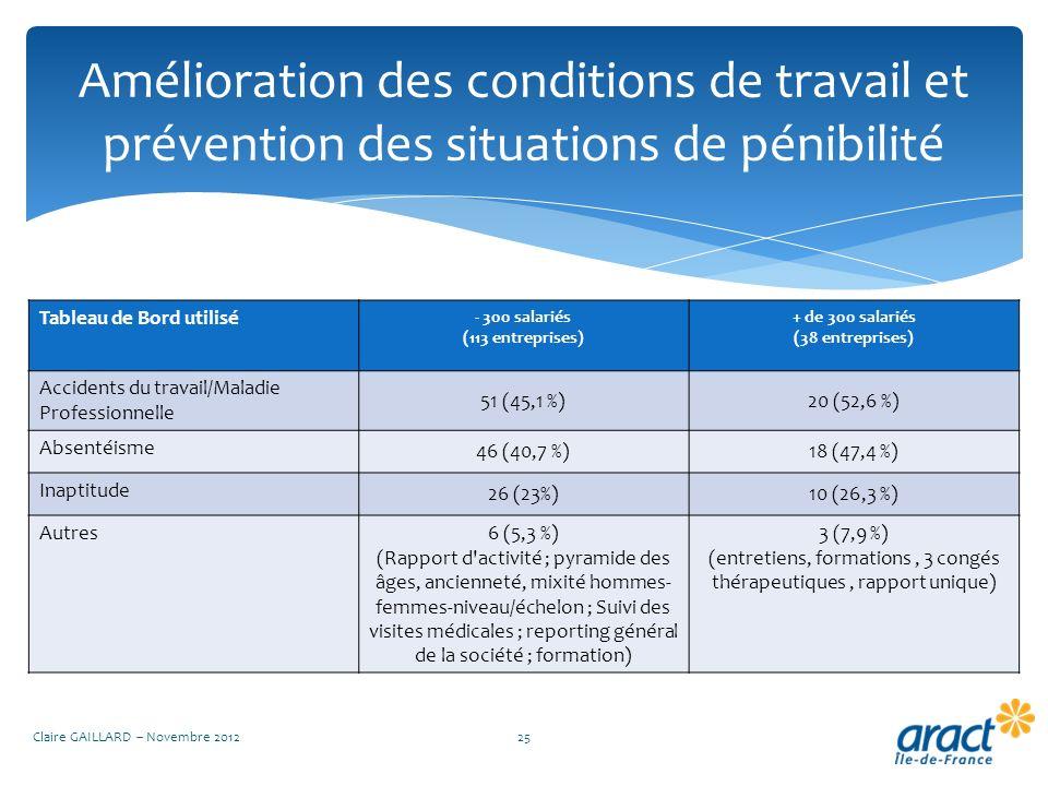 Amélioration des conditions de travail et prévention des situations de pénibilité Claire GAILLARD – Novembre 201225 Tableau de Bord utilisé - 300 sala