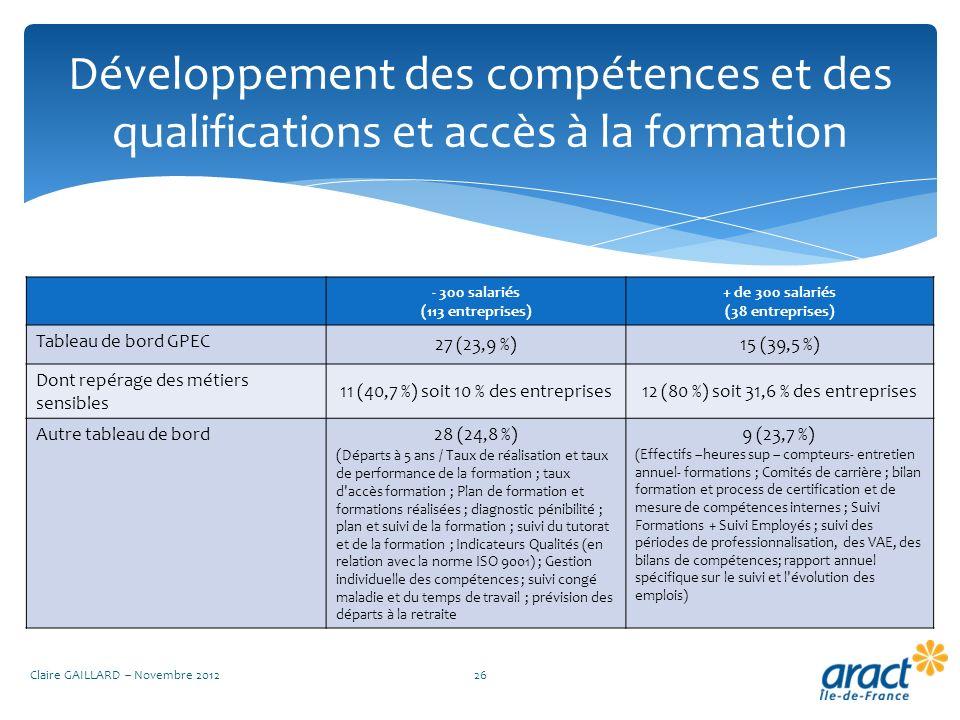 Développement des compétences et des qualifications et accès à la formation Claire GAILLARD – Novembre 201226 - 300 salariés (113 entreprises) + de 30
