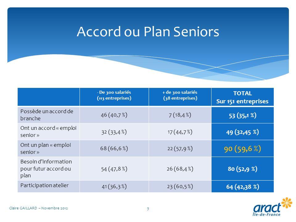 Accord ou Plan Seniors Claire GAILLARD – Novembre 20123 - De 300 salariés (113 entreprises) + de 300 salariés (38 entreprises) TOTAL Sur 151 entrepris