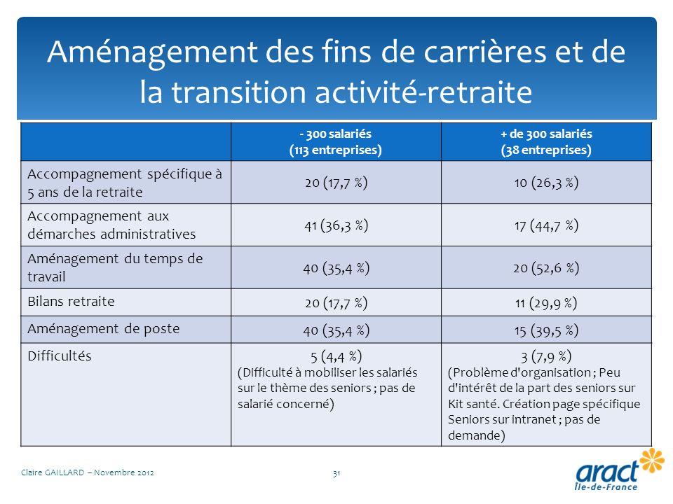 Aménagement des fins de carrières et de la transition activité-retraite Claire GAILLARD – Novembre 201231 - 300 salariés (113 entreprises) + de 300 sa