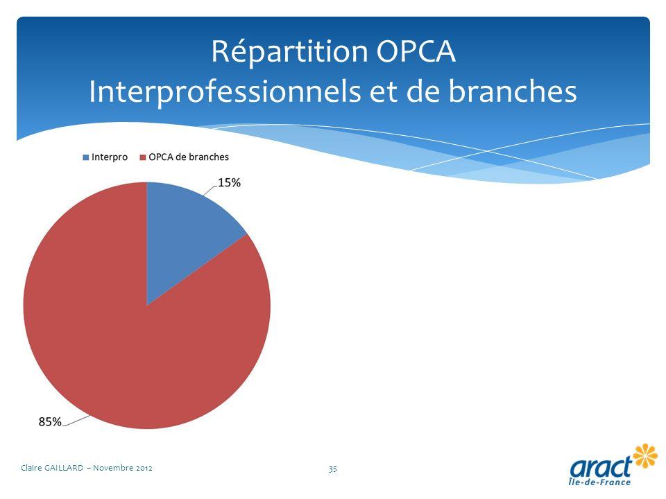 Répartition OPCA Interprofessionnels et de branches Claire GAILLARD – Novembre 201235