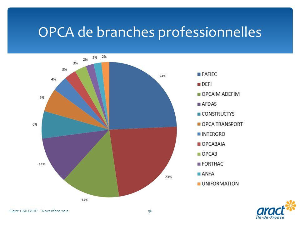 OPCA de branches professionnelles Claire GAILLARD – Novembre 201236