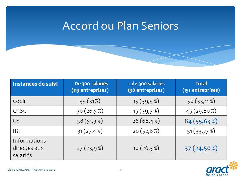 Accord ou Plan Seniors Claire GAILLARD – Novembre 20124 Instances de suivi - De 300 salariés (113 entreprises) + de 300 salariés (38 entreprises) Tota