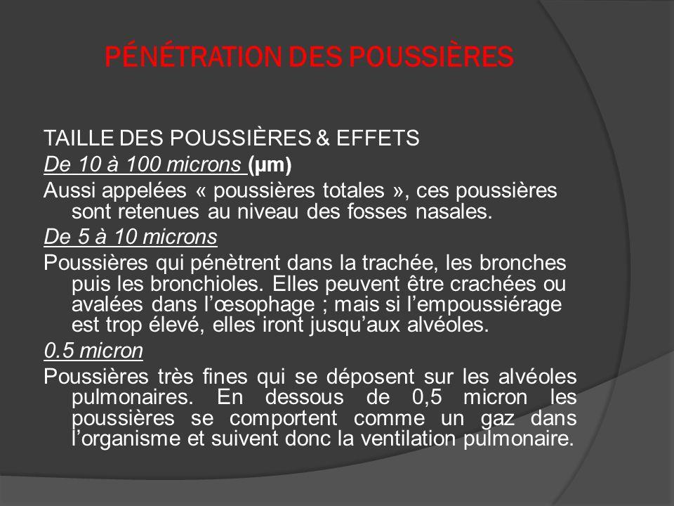 PÉNÉTRATION DES POUSSIÈRES TAILLE DES POUSSIÈRES & EFFETS De 10 à 100 microns ( µm) Aussi appelées « poussières totales », ces poussières sont retenue