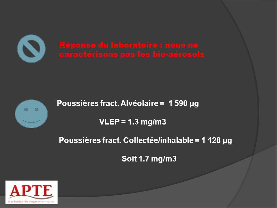 Réponse du laboratoire : nous ne caractérisons pas les bio-aérosols Poussières fract. Alvéolaire = 1 590 µg VLEP = 1.3 mg/m3 Poussières fract. Collect